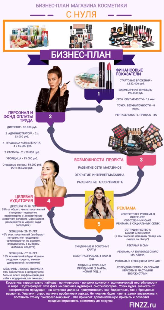 biznes-plan-magazina-kosmetiki