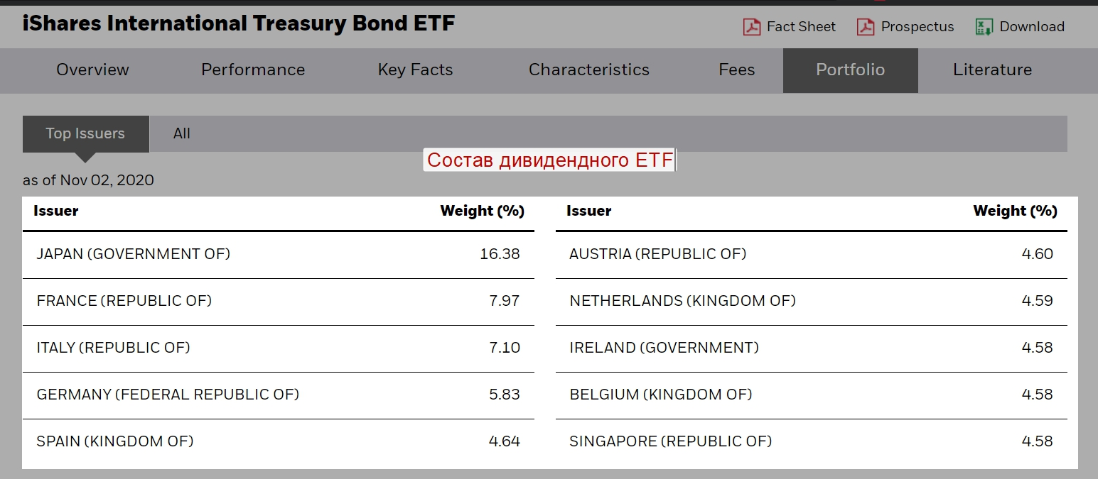 Состав иностранного ETF