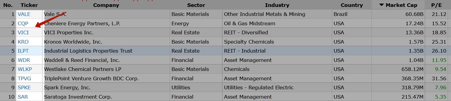 Список дивидендных компаний