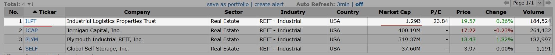 Промышленные REIT фонды