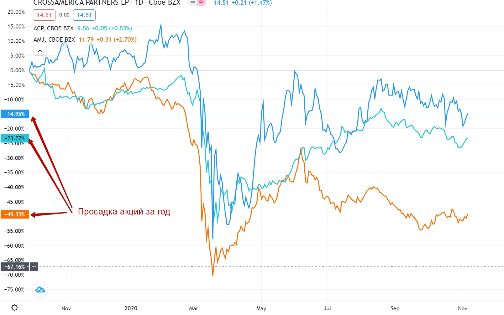 Снижение стоимости акций с большими дивидендами во времени