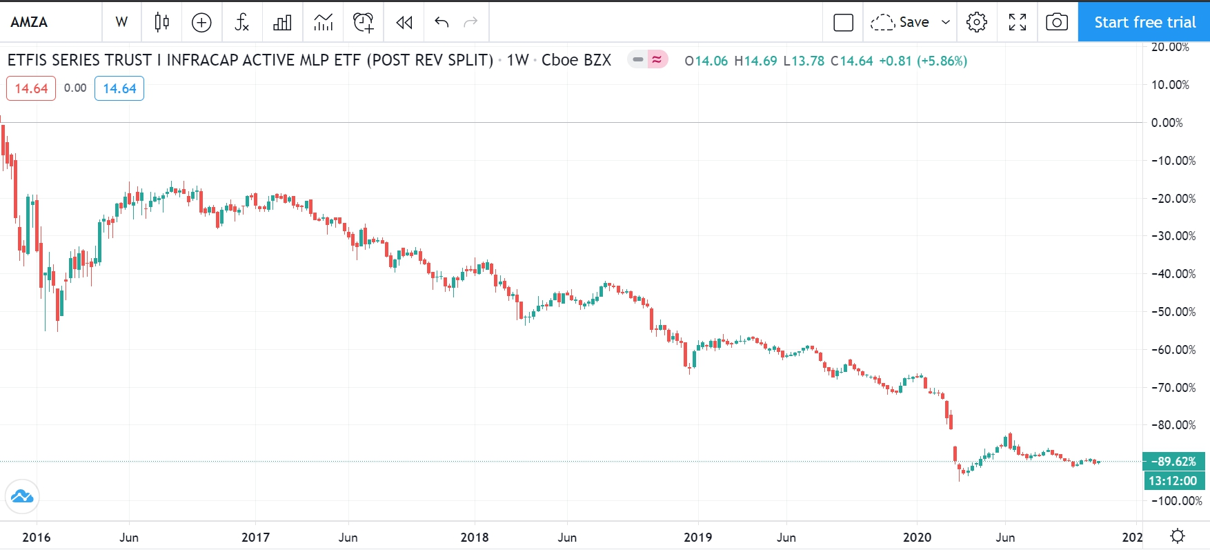 Стоимость ETF с высокими дивидендами за последние 5 лет