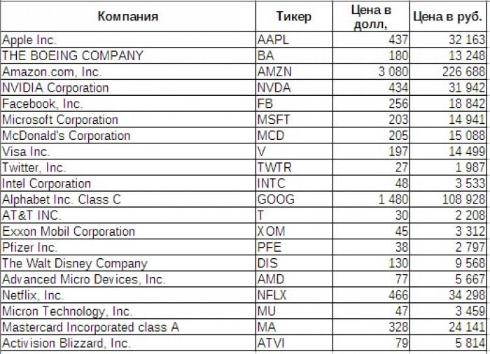 Сравнение Московской и Санкт-Петербургской биржи - где лучше покупать акции?