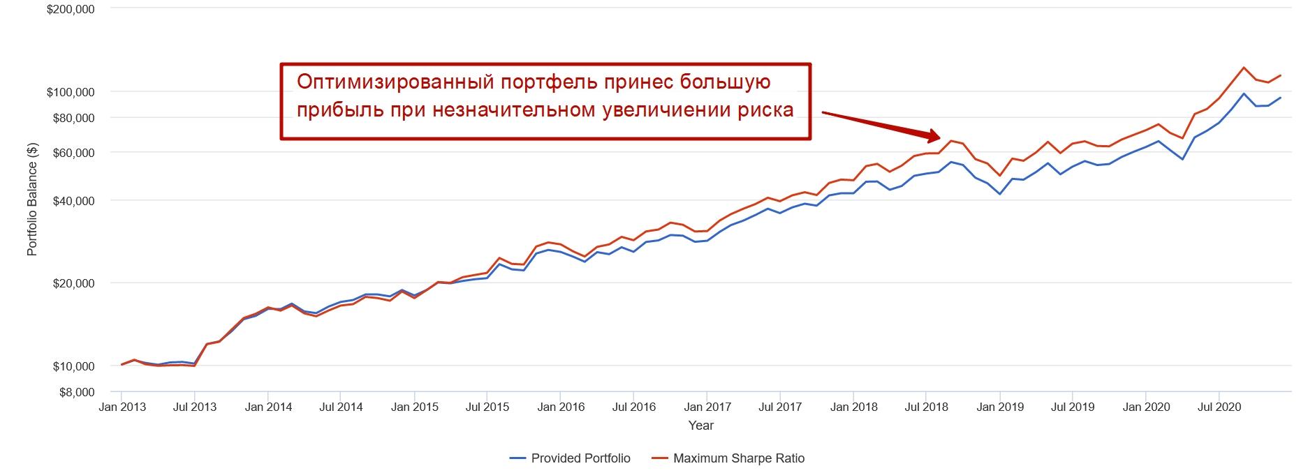 Оптимизация портфеля по критерия Шарпа (Sharp ratio)