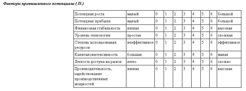 SPACE анализ. Формула. Пример в Excel