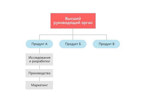 Дивизионная организационная структура