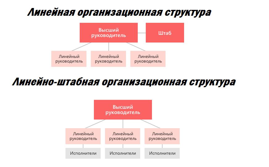 Линейная и линейно-штабная организационная структура