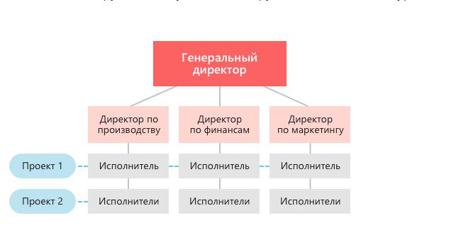 Матричная система