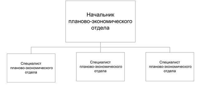 Пример линейной организационной структуры планово-экономического отдела