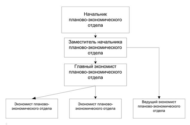 Пример линейно-штабной организационной структуры планово-экономического отдела