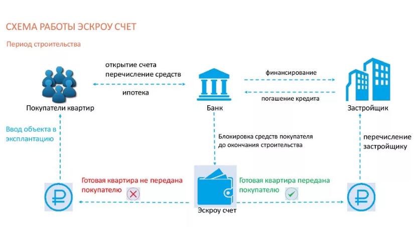 Схема работы ДДУ с ЭСКРОУ