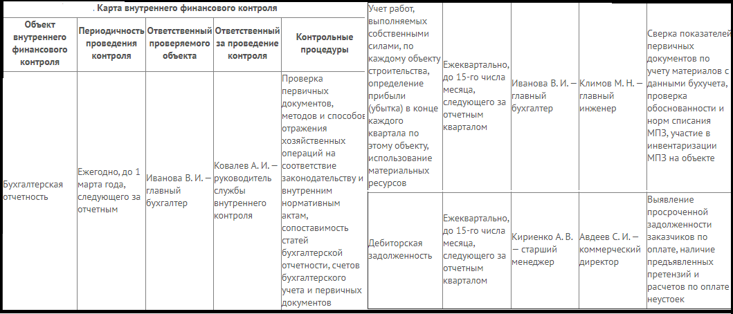 Карта внутреннего контроля