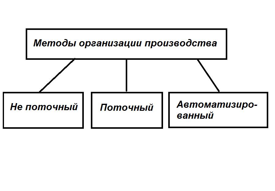 Методы организации производства