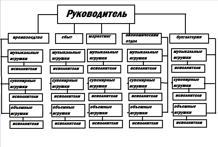 Проектно-функциональная система управления