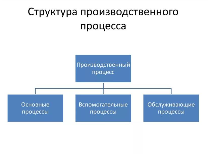 Структура производственного процесса