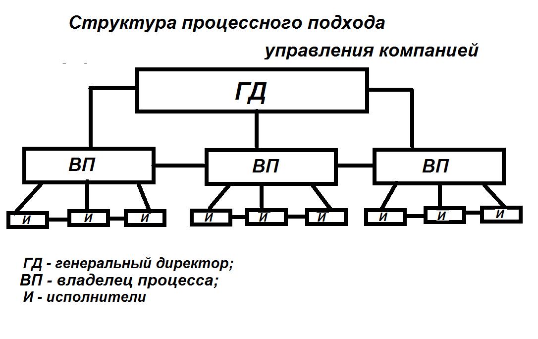 Структура процессного подхода управления компанией