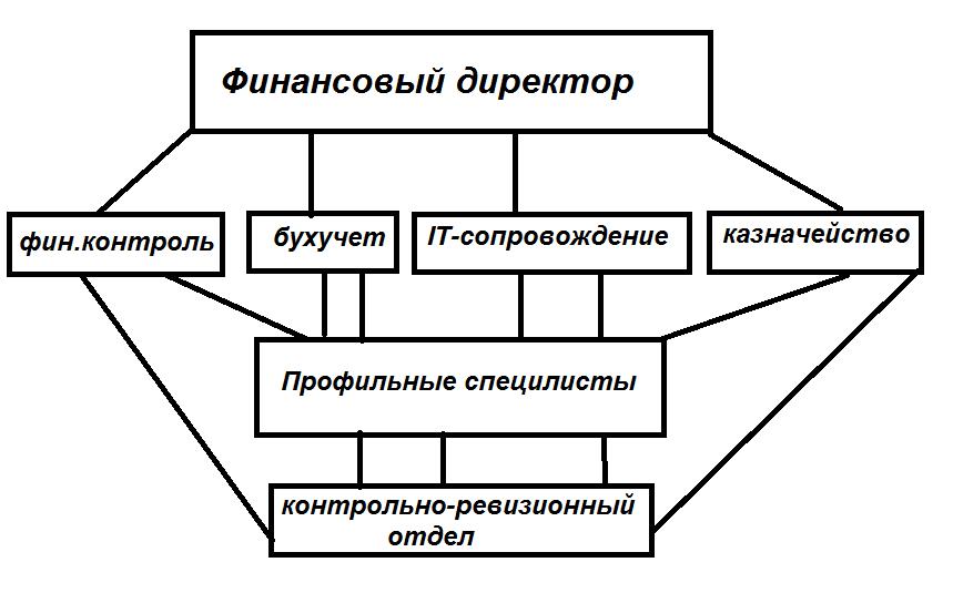 Структура финансового отдела компании