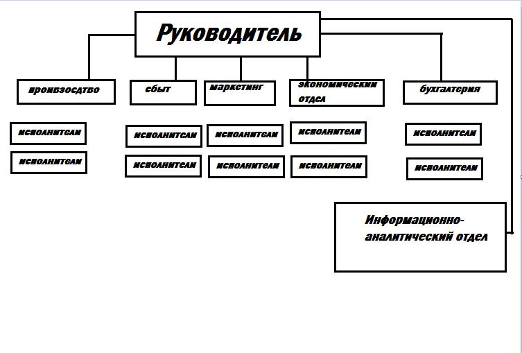Функционально-штабный подход к управлению предприятием