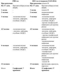 Россияне сравнили календарь прививок 1980 и 2021 годов