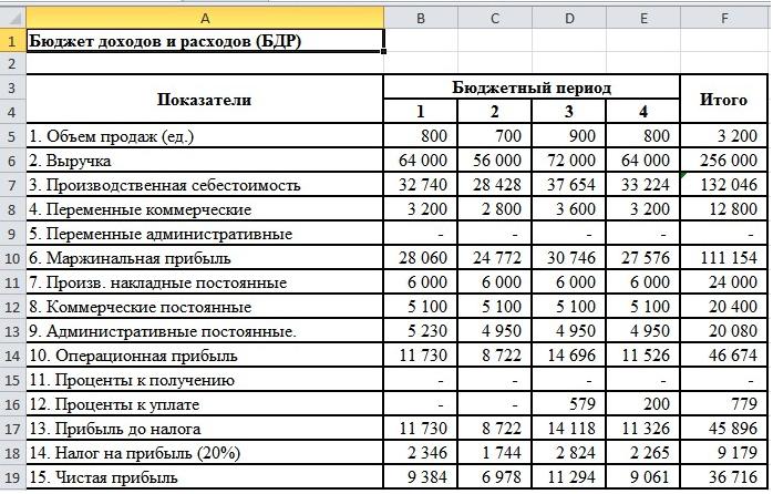 Бюджет доходов и расходов компании