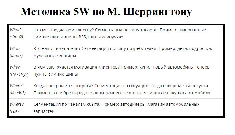 Метод 5W