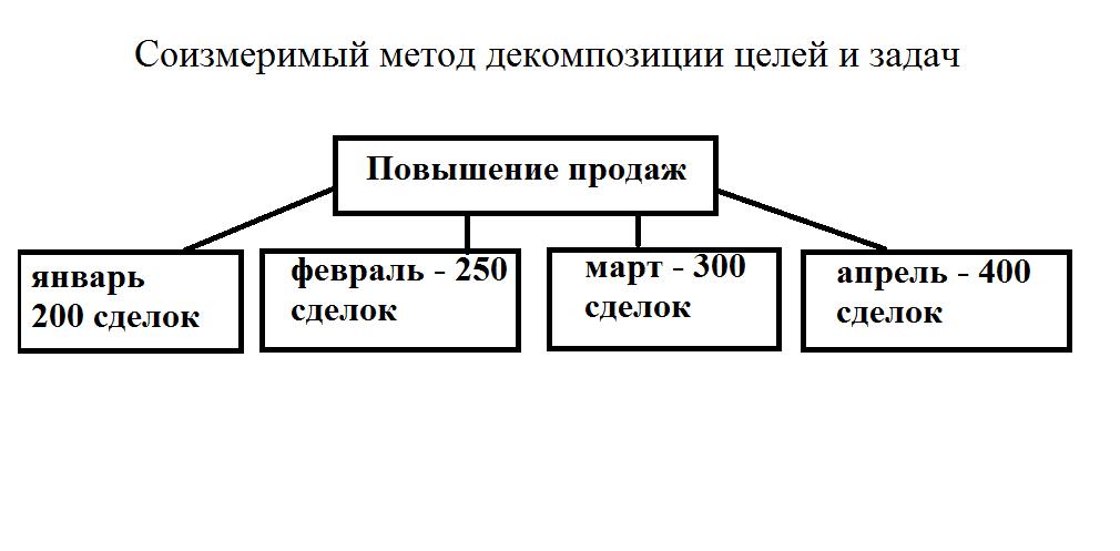 Соизмеримый метод декомпозиции целей и задач