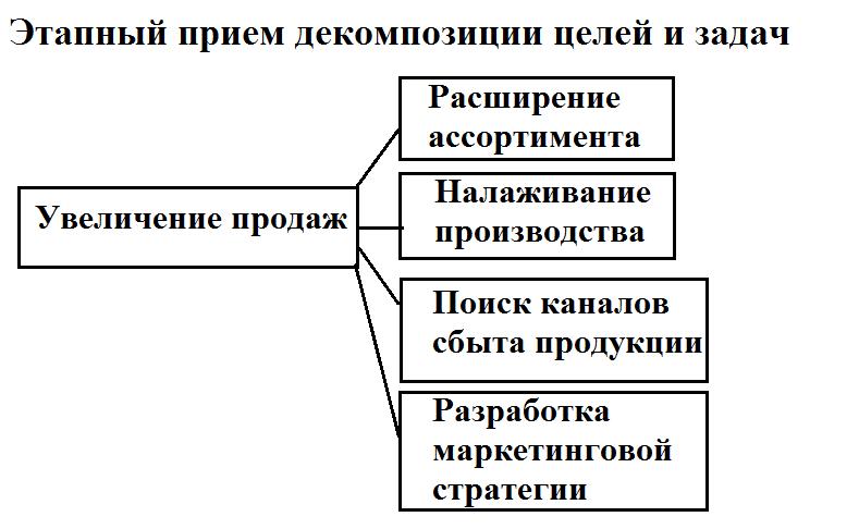 Этапный прием декомпозиции целей и задач